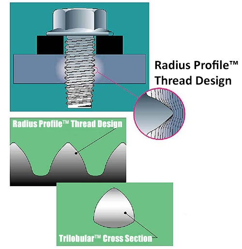 Taptite radius profile thread